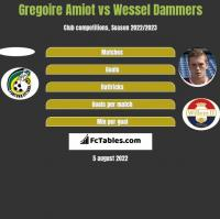 Gregoire Amiot vs Wessel Dammers h2h player stats