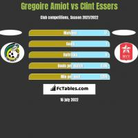 Gregoire Amiot vs Clint Essers h2h player stats