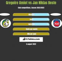 Gregoire Amiot vs Jan Niklas Beste h2h player stats