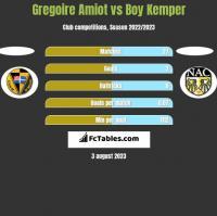 Gregoire Amiot vs Boy Kemper h2h player stats