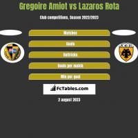 Gregoire Amiot vs Lazaros Rota h2h player stats