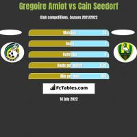 Gregoire Amiot vs Cain Seedorf h2h player stats