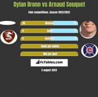 Dylan Bronn vs Arnaud Souquet h2h player stats