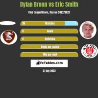 Dylan Bronn vs Eric Smith h2h player stats