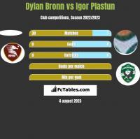 Dylan Bronn vs Igor Plastun h2h player stats
