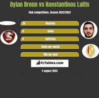 Dylan Bronn vs Konstantinos Laifis h2h player stats