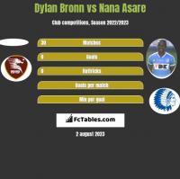 Dylan Bronn vs Nana Asare h2h player stats