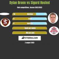 Dylan Bronn vs Sigurd Rosted h2h player stats