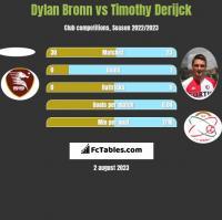 Dylan Bronn vs Timothy Derijck h2h player stats