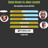 Dylan Bronn vs Jhon Lucumi h2h player stats