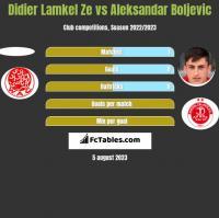 Didier Lamkel Ze vs Aleksandar Boljevic h2h player stats