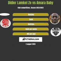Didier Lamkel Ze vs Amara Baby h2h player stats