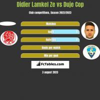 Didier Lamkel Ze vs Duje Cop h2h player stats
