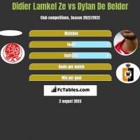 Didier Lamkel Ze vs Dylan De Belder h2h player stats