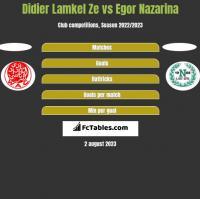 Didier Lamkel Ze vs Egor Nazarina h2h player stats