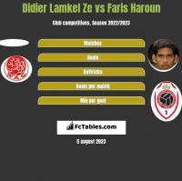 Didier Lamkel Ze vs Faris Haroun h2h player stats