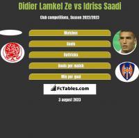 Didier Lamkel Ze vs Idriss Saadi h2h player stats