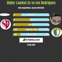 Didier Lamkel Ze vs Ivo Rodrigues h2h player stats