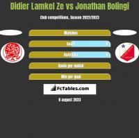 Didier Lamkel Ze vs Jonathan Bolingi h2h player stats