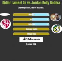 Didier Lamkel Ze vs Jordan Rolly Botaka h2h player stats