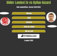 Didier Lamkel Ze vs Kylian Hazard h2h player stats