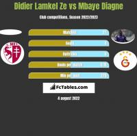 Didier Lamkel Ze vs Mbaye Diagne h2h player stats