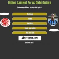 Didier Lamkel Ze vs Obbi Oulare h2h player stats