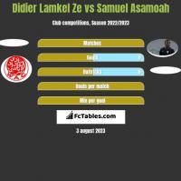 Didier Lamkel Ze vs Samuel Asamoah h2h player stats