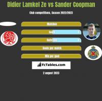 Didier Lamkel Ze vs Sander Coopman h2h player stats