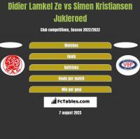 Didier Lamkel Ze vs Simen Kristiansen Jukleroed h2h player stats