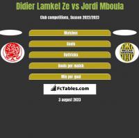 Didier Lamkel Ze vs Jordi Mboula h2h player stats