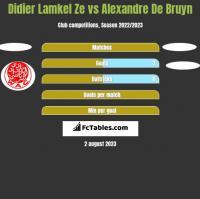 Didier Lamkel Ze vs Alexandre De Bruyn h2h player stats