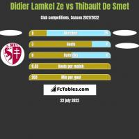 Didier Lamkel Ze vs Thibault De Smet h2h player stats