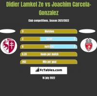 Didier Lamkel Ze vs Joachim Carcela-Gonzalez h2h player stats