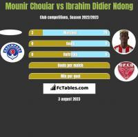 Mounir Chouiar vs Ibrahim Didier Ndong h2h player stats
