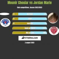 Mounir Chouiar vs Jordan Marie h2h player stats