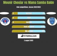 Mounir Chouiar vs Mama Samba Balde h2h player stats