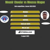 Mounir Chouiar vs Moussa Wague h2h player stats