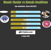 Mounir Chouiar vs Romain Amalfitano h2h player stats