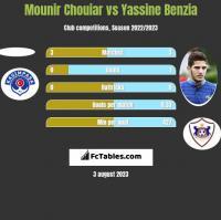 Mounir Chouiar vs Yassine Benzia h2h player stats