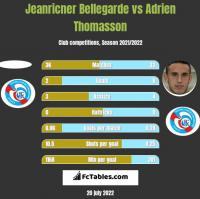 Jeanricner Bellegarde vs Adrien Thomasson h2h player stats