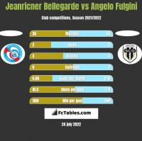 Jeanricner Bellegarde vs Angelo Fulgini h2h player stats