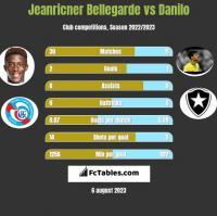 Jeanricner Bellegarde vs Danilo h2h player stats