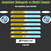 Jeanricner Bellegarde vs Dimitri Lienard h2h player stats