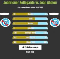 Jeanricner Bellegarde vs Jean Aholou h2h player stats