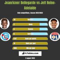 Jeanricner Bellegarde vs Jeff Reine-Adelaide h2h player stats