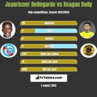 Jeanricner Bellegarde vs Keagan Dolly h2h player stats