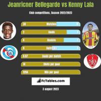 Jeanricner Bellegarde vs Kenny Lala h2h player stats