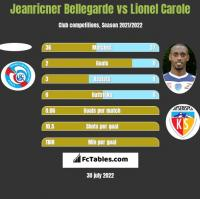 Jeanricner Bellegarde vs Lionel Carole h2h player stats