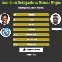 Jeanricner Bellegarde vs Moussa Wague h2h player stats